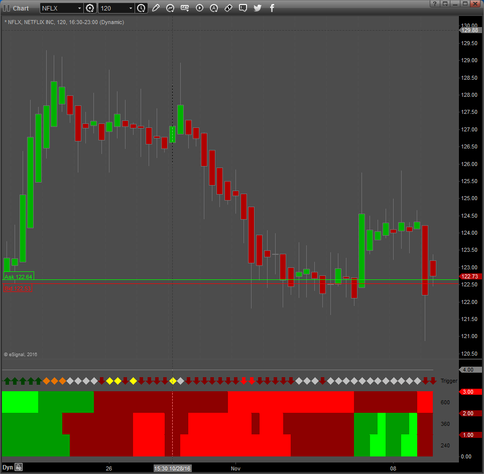 MCT Multi Time Frame Trigger Indicator