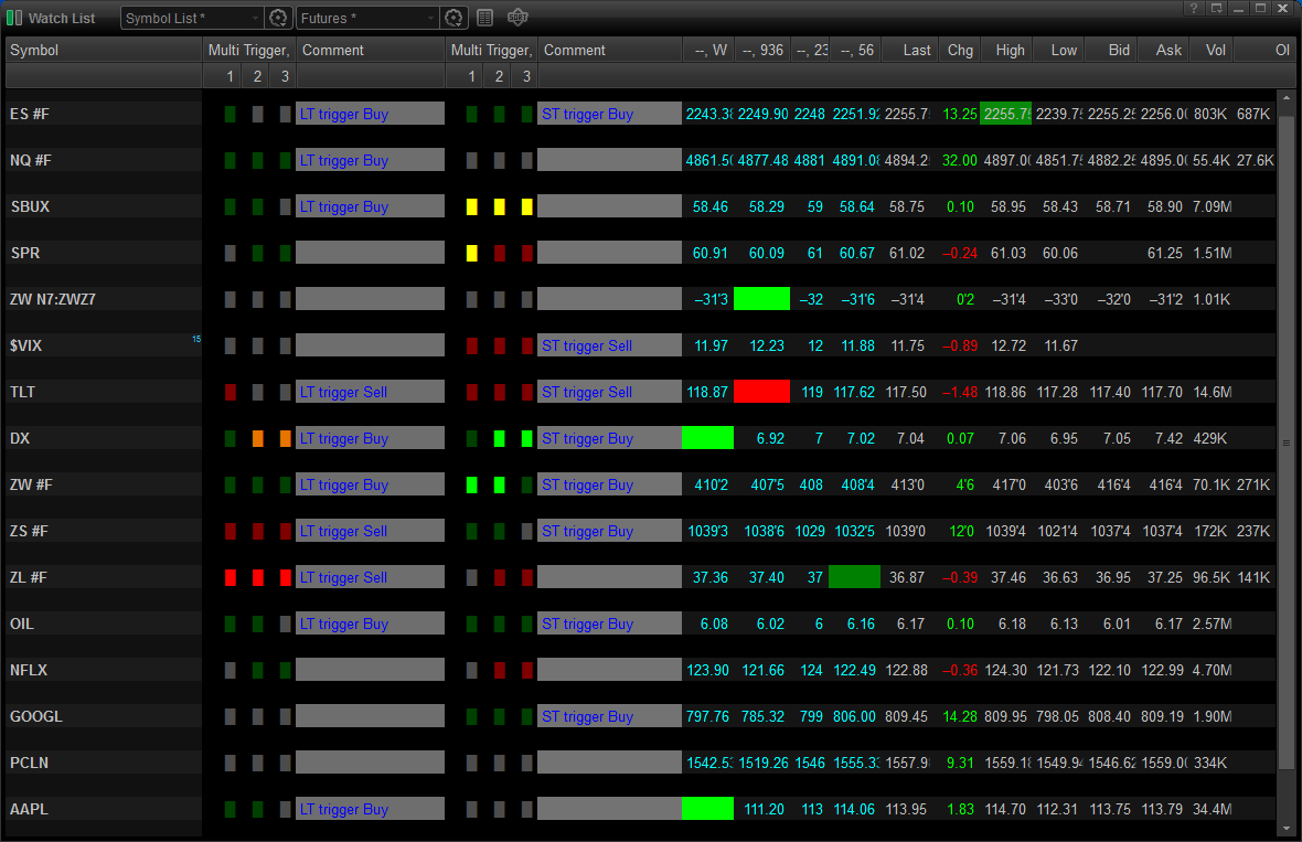MCT Multi Time Frame Trigger - Watchlist